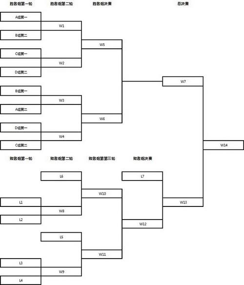 wca2015职业预选赛(中国区)《魔兽争霸3》分组赛程